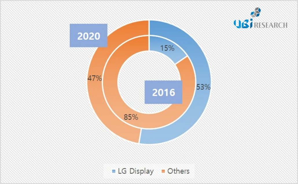 Global OLED lighting panel revenue market share(출처 = UBI Research 2016 OLED Lighting Annual Report_