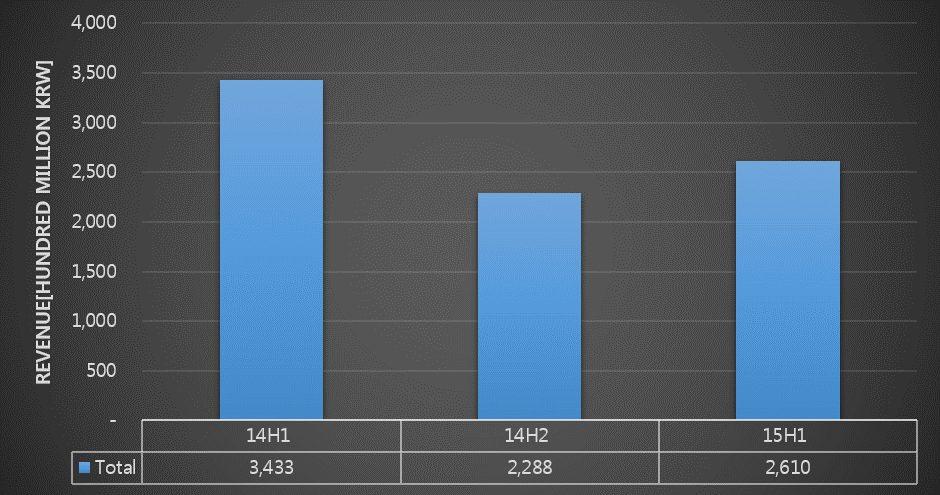 OLED Material Market Revenue 2014 H1 – 2015 H1