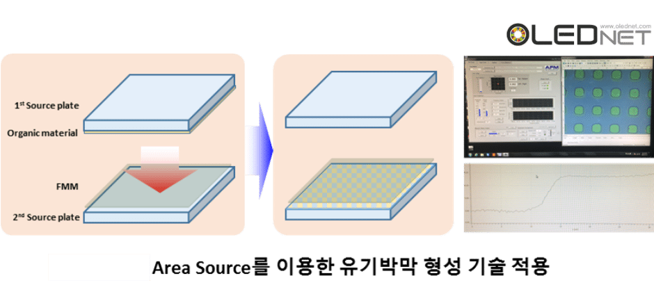 <Application of organic thin film formation technology>